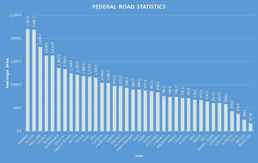 nigeria federal Road Statistics