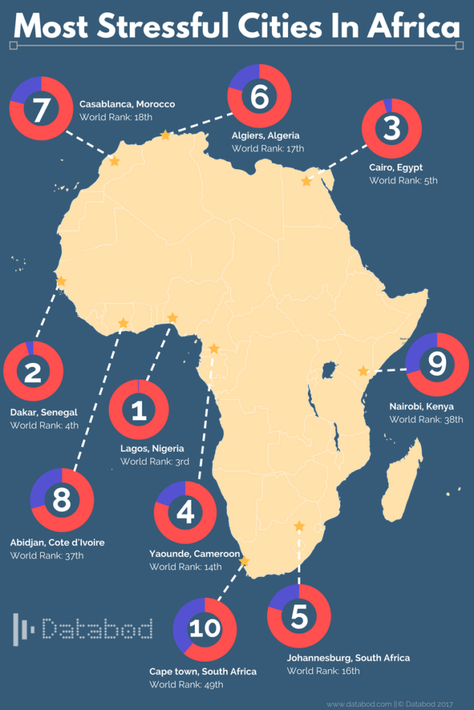 Most stressful cities in Africa