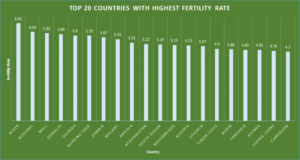 Top 20 countries with highest fertility rate