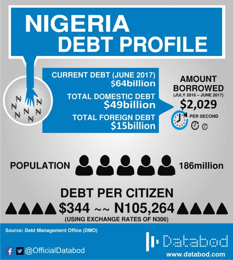 Nigeria debt profile 2017
