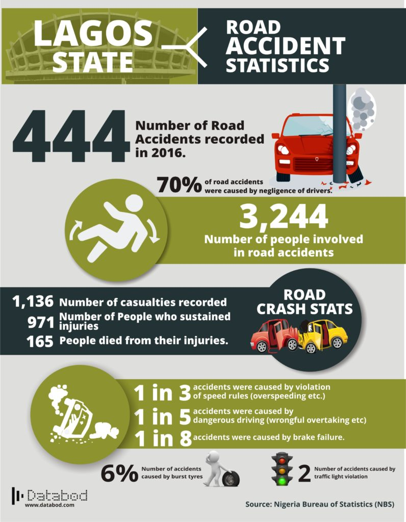 lagos state road accident statistics