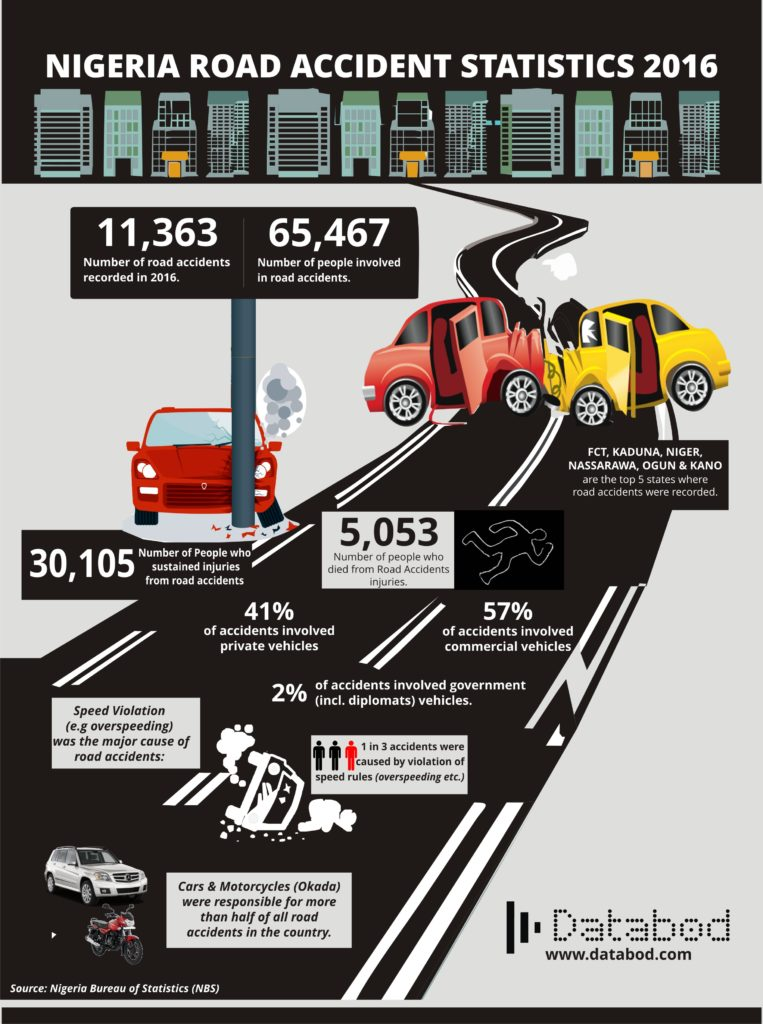 Nigeria road accident statistics 2016