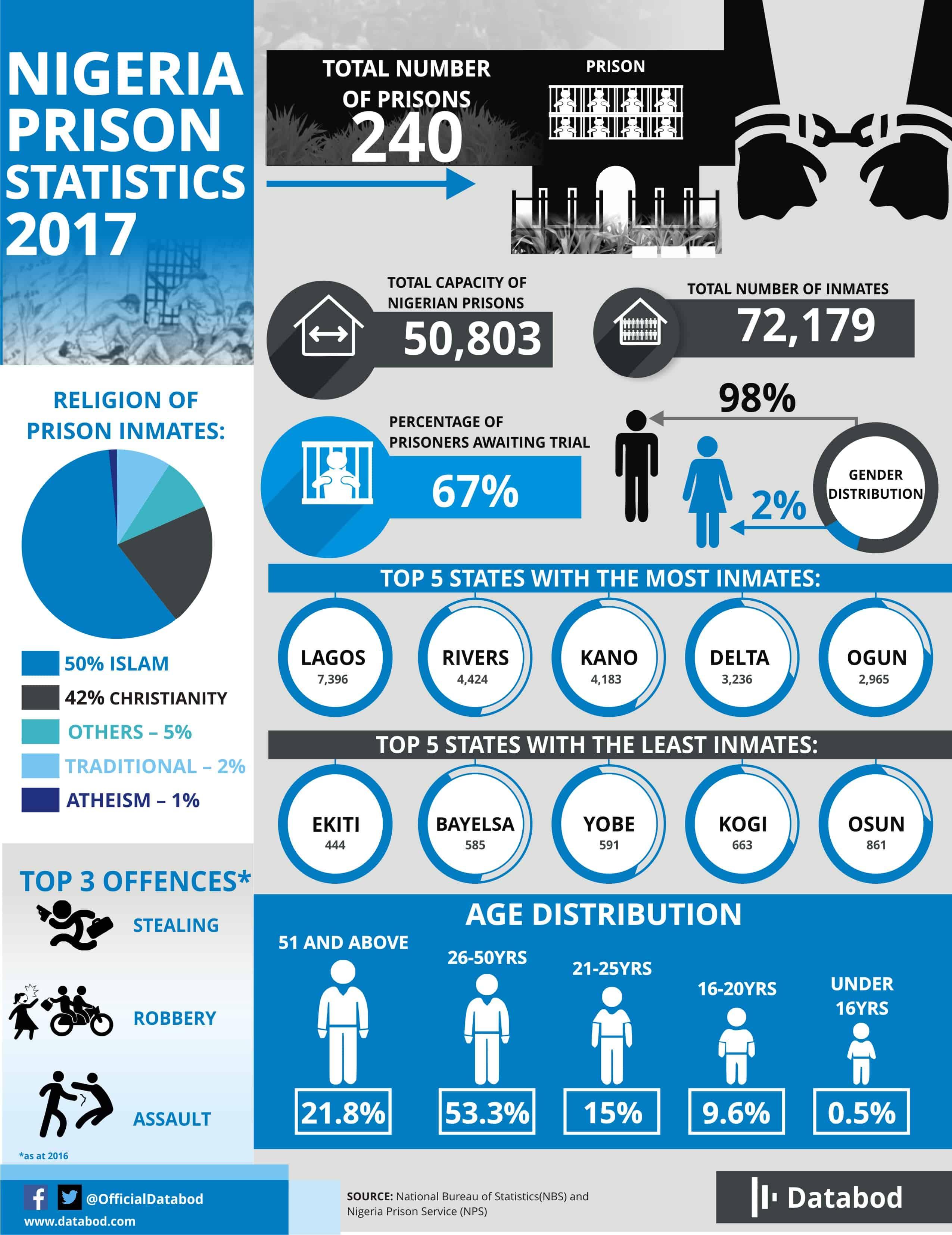 Nigeria Prison Statistics 2017 - Databod