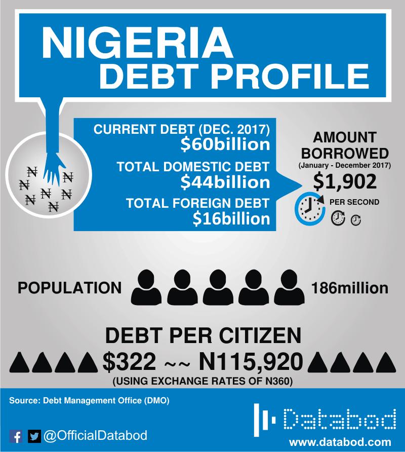 Nigeria Debt Profile 2017 (External & Domestic Debt) - Databod