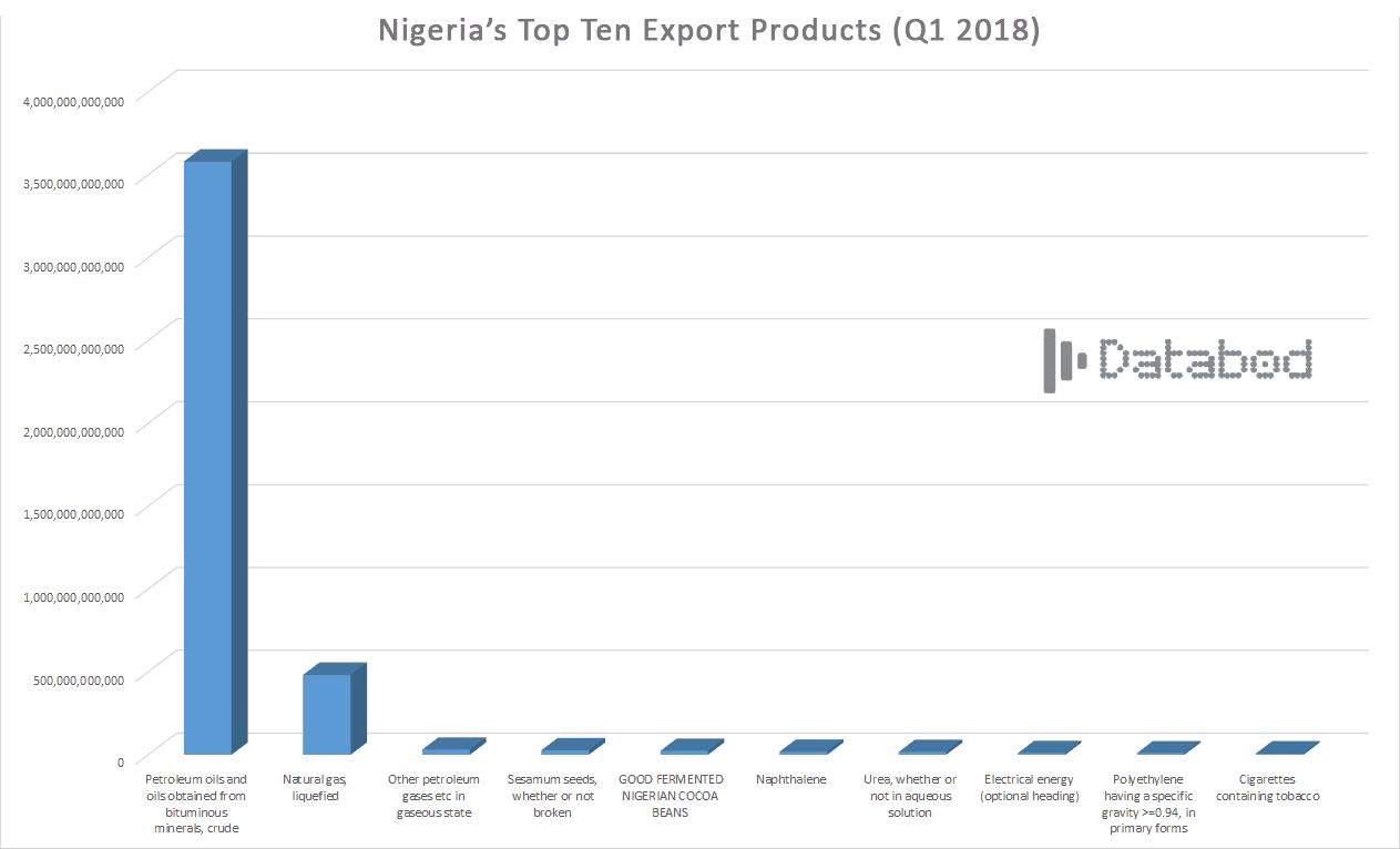 Databod- Nigeria's Top ten Export Products