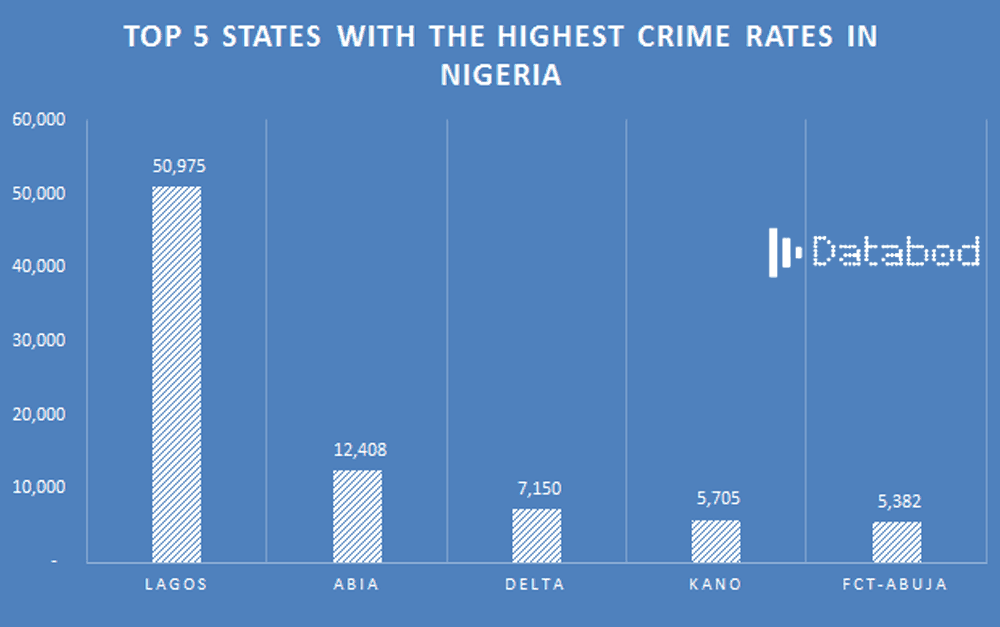 Databod- Top 5 states with the highest crime rate in Nigeria- Lagos Abia Delta Kano Abuja