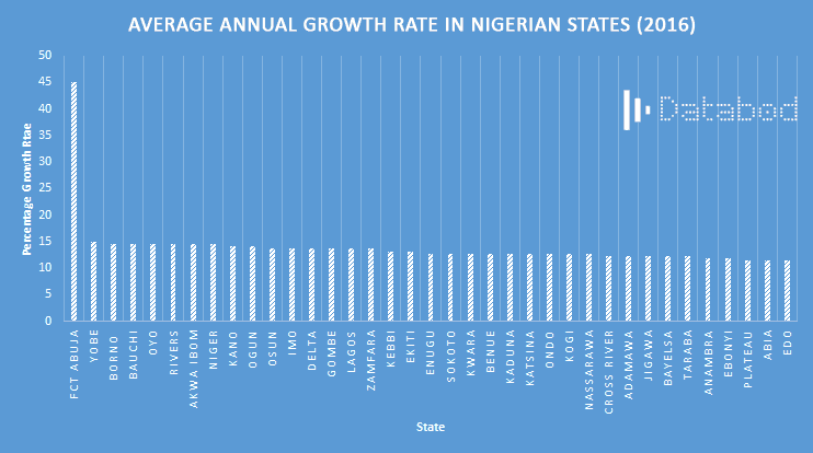 DataBod- Percentage Population Growth Rate