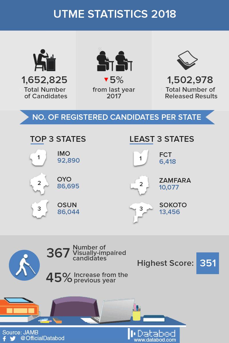 2018 utme statistics - databod nigeria