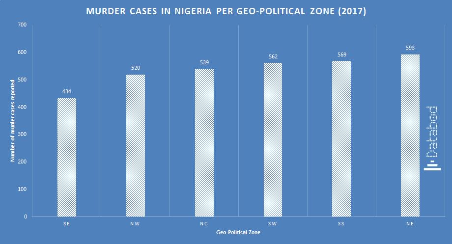 Murder cases in nigeria per geo political zone (2017) - Databod Nigeria