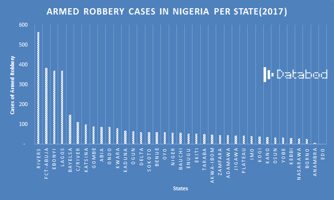 Number of Armed Robbery Cases Per Nigerian State - Databod