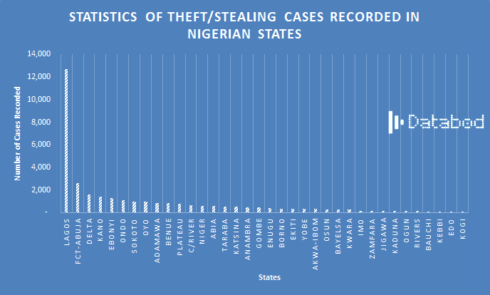 Statistics of theft or stealing cases recorded in nigerian states - Databod