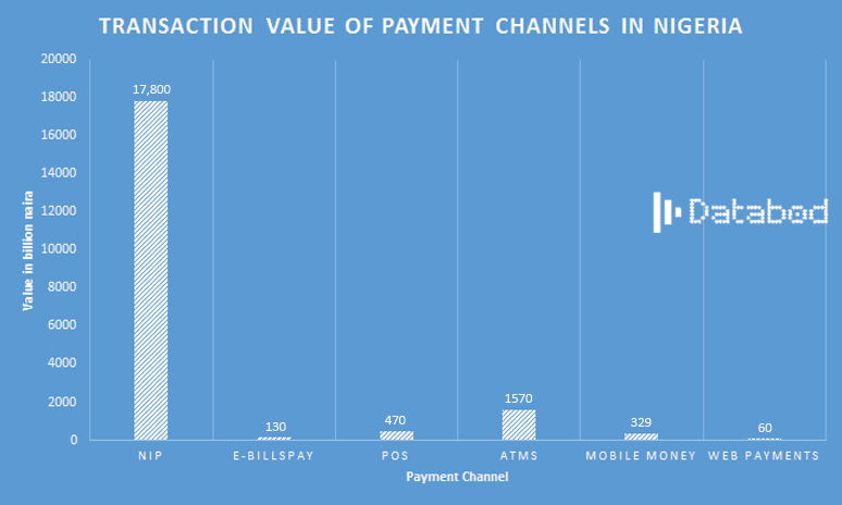 Q1 2018 TRANSACTION-VALUE-OF-PAYMENT-CHANNELS-IN-NIGERIA-DATABOD