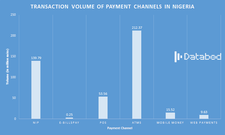 Q1 2018 TRANSACTION-VOLUME-OF-PAYMENT-CHANNELS-IN-NIGERIA--DATABOD-NIGERIA