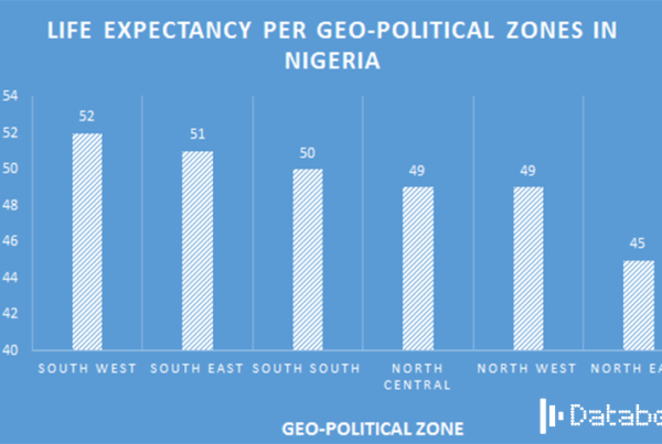 LIFE EXPECTANCY PER GEO-POLITICAL ZONES IN NIGERIA-DATABOD