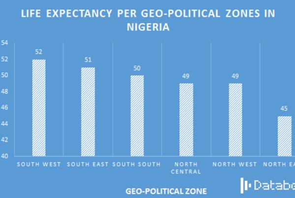 LIFE EXPECTANCY PER GEO-POLITICAL ZONES IN NIGERIA-DATABOD