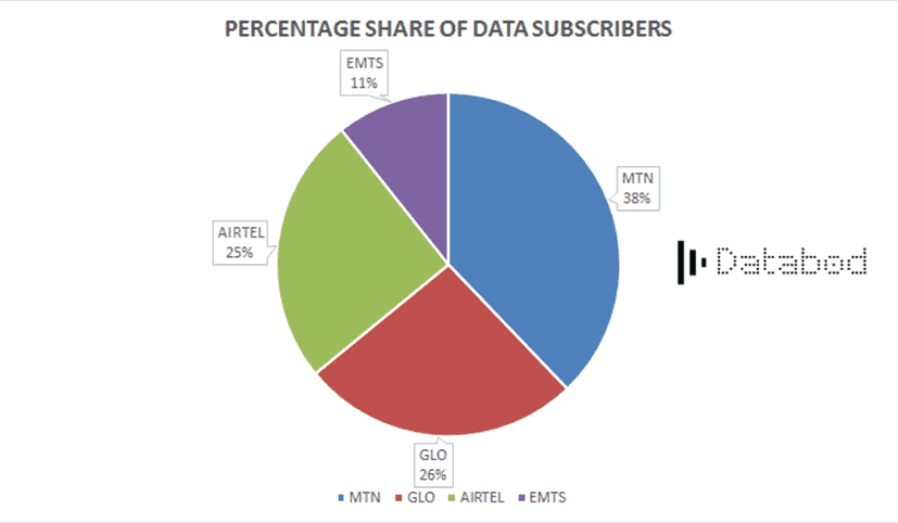 percentage share of data subscribers-databod nigeria