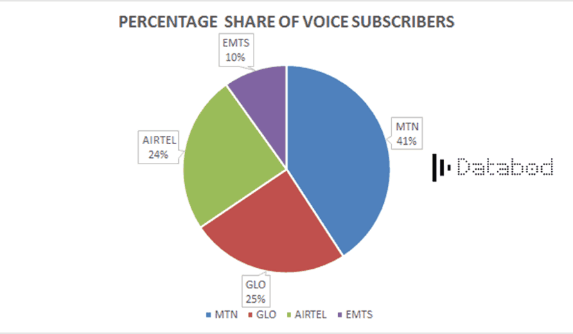 percentage share of voice subscribers-databod nigeria
