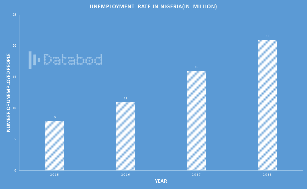 Unemployment-rate-IN-NIGERIA(IN-MILLION)