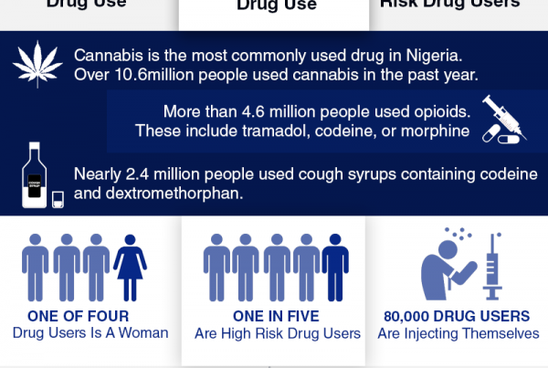 drug use statistics in nigeria