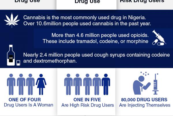 drug use statistics in nigeria
