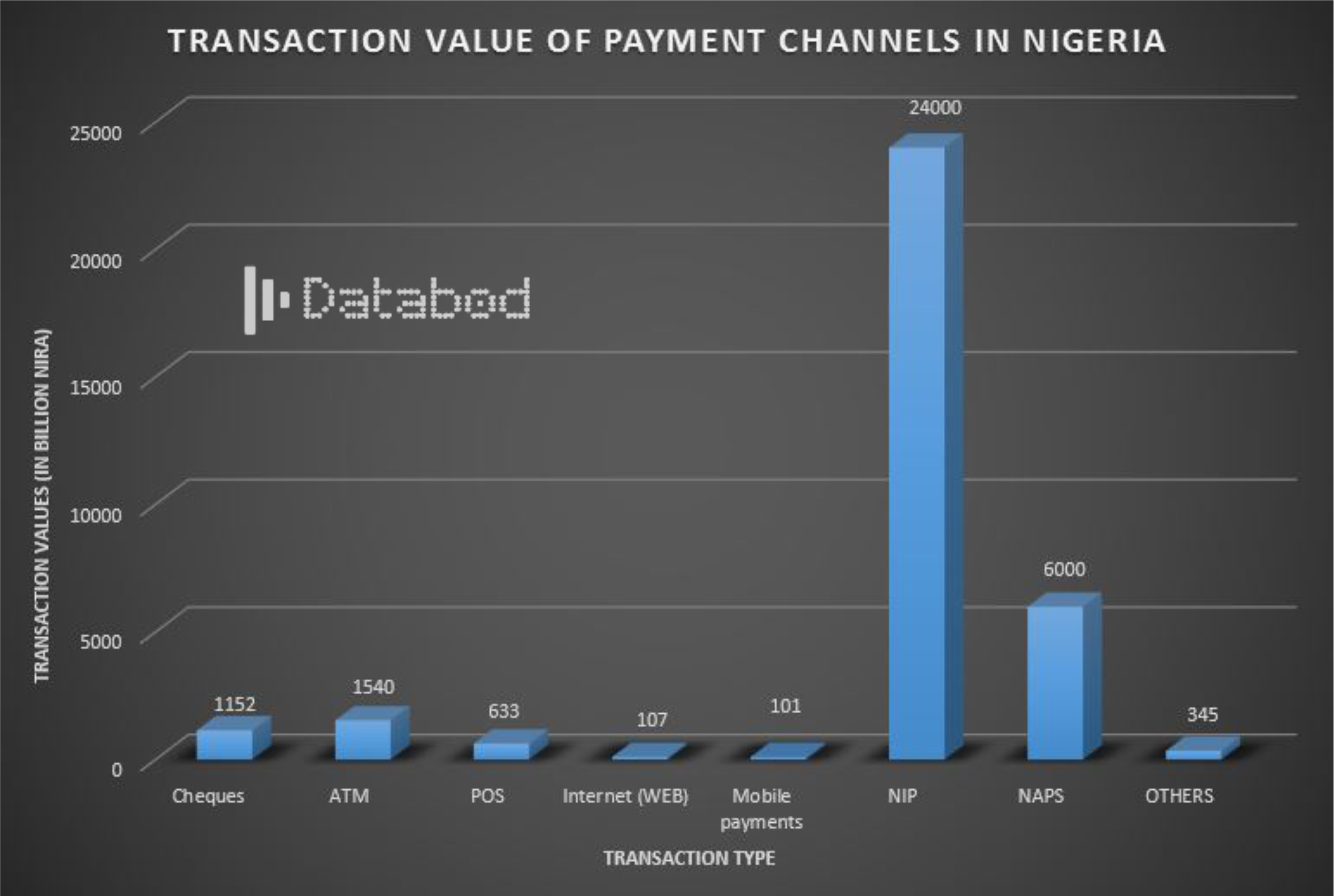 Transaction value of payment channels in Nigeria - Databod