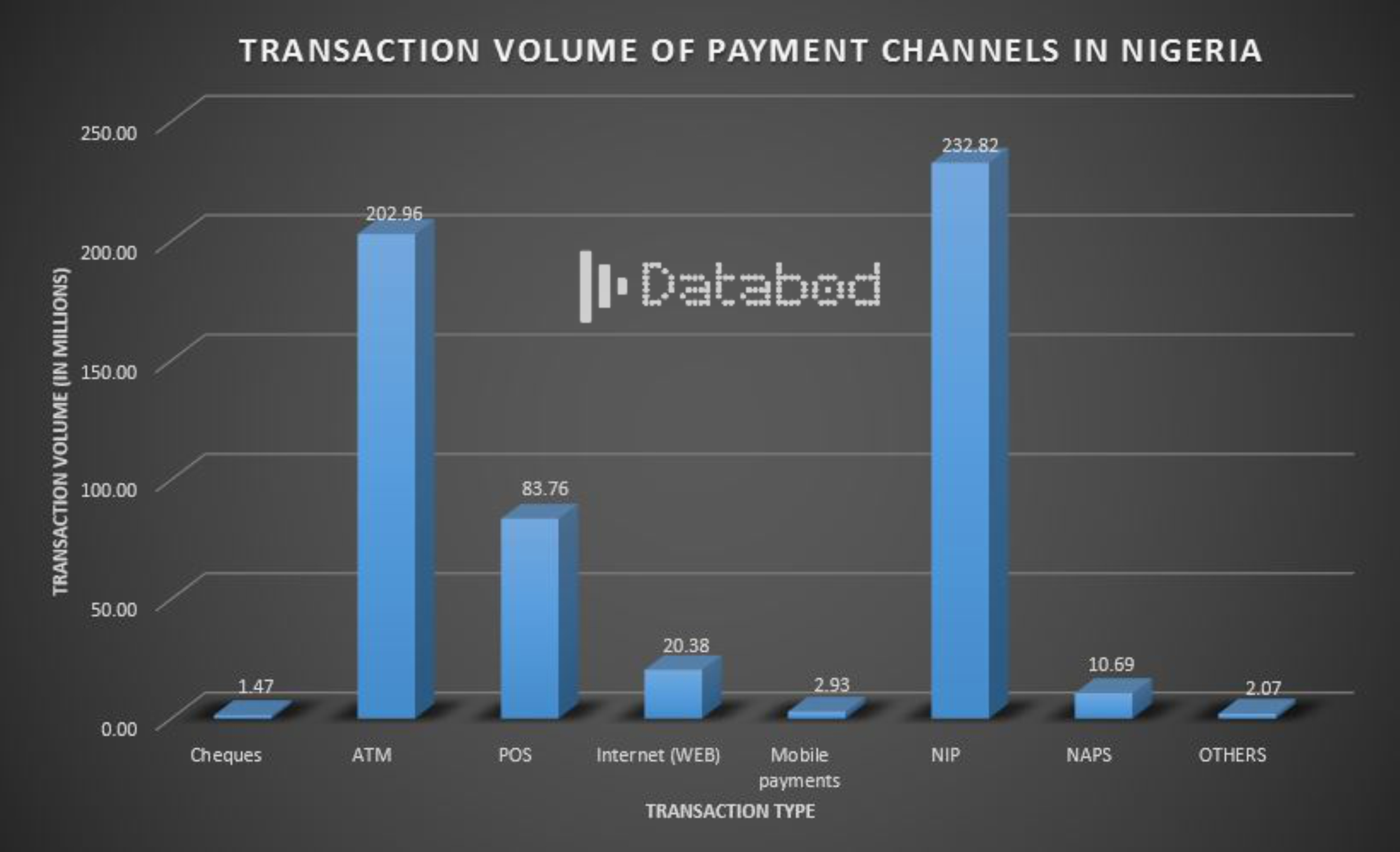 Transaction volume of payment channels in Nigeria - Databod