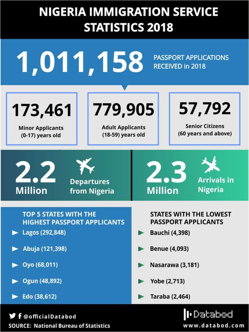 Nigeria immigration service statistics 2018