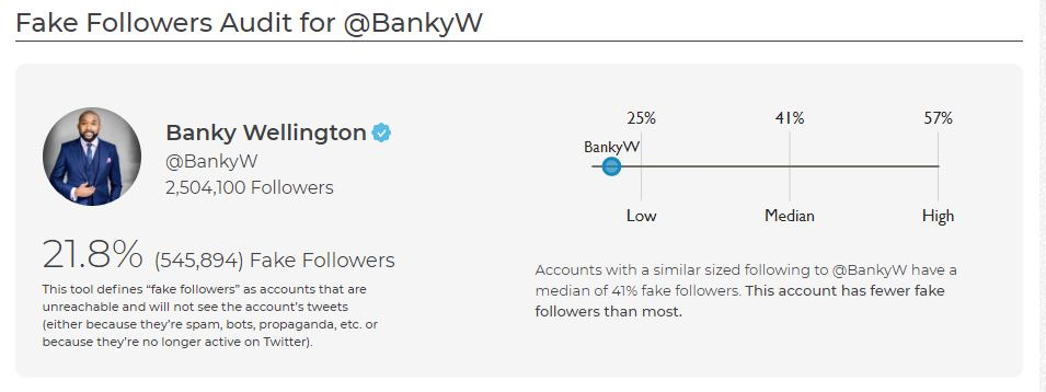 Banky W's Fake Followers