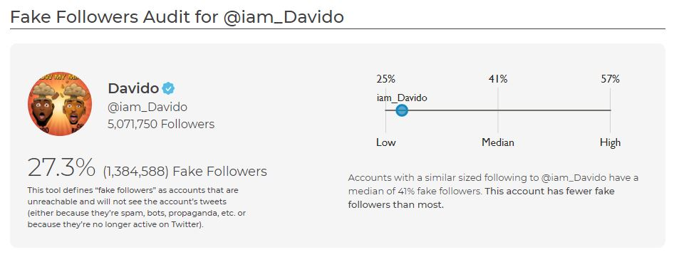 Davido's fake Twitter followers