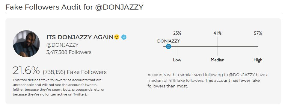 Don Jazzy's Fake Followers