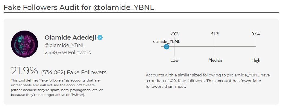 Olamide's Fake Followers