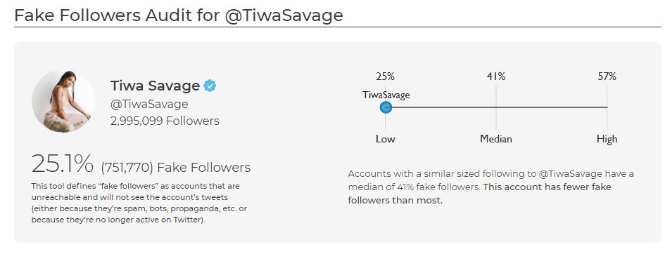 Tiwa Savage's Fake Followers