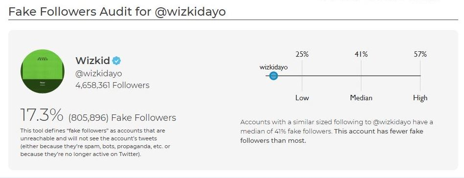 Wizkid's Fake Twitter Followers