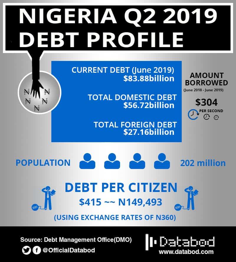 Nigeria Q2 debt profile -databod