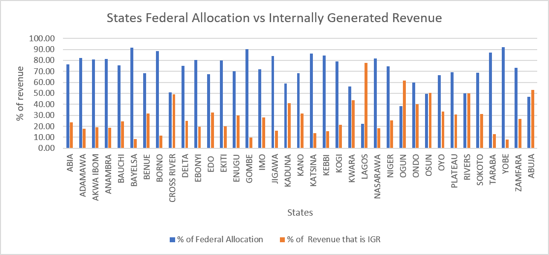 Percentage of Federal Allocations to Nigerian States vs the State's IGR