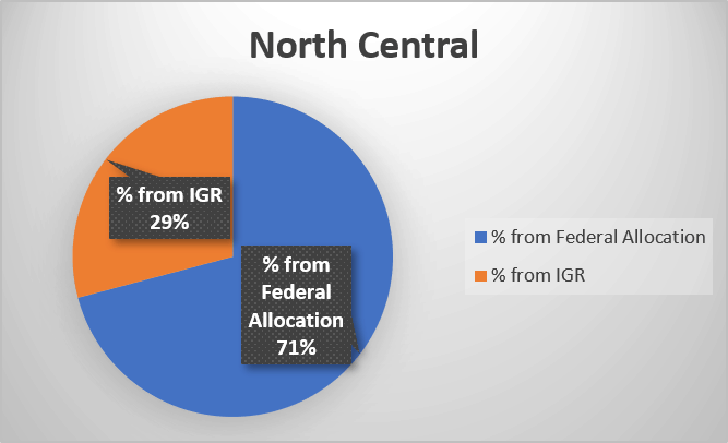 Percentage of federal allocation and Internally generated revenue in Nigeria's North Central geopolitical zone
