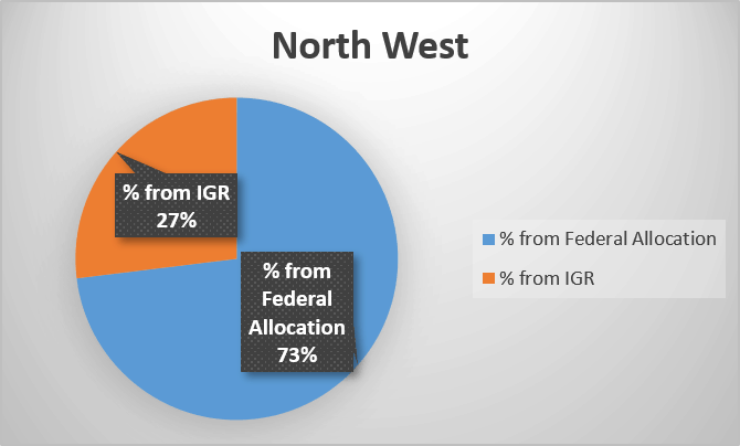 Percentage of federal allocation and Internally generated revenue in Nigeria's North West geopolitical zone