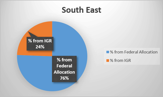 Percentage of federal allocation and Internally generated revenue in Nigeria's South East geopolitical zone