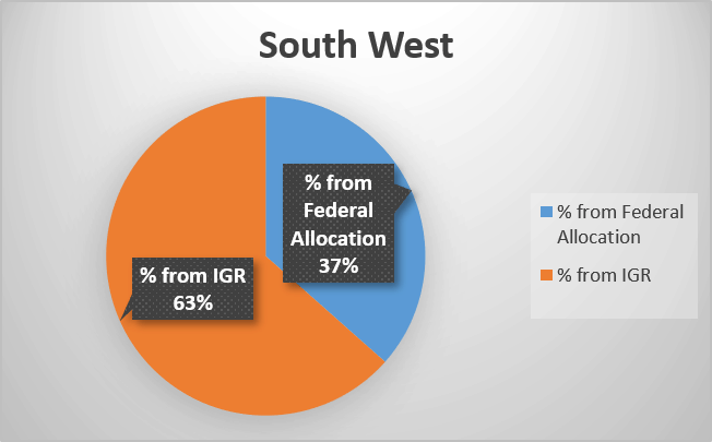 Percentage of federal allocation and Internally generated revenue in Nigeria's South West geopolitical zone
