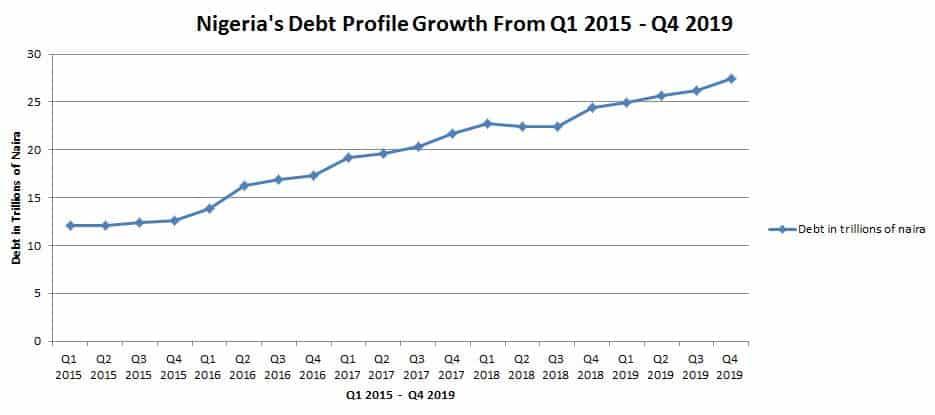 Nigera's Debt Profile Growth from Q1 2015 - Q4 2019