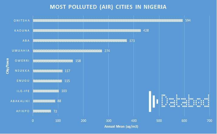 Most polluted (air) cities in Nigeria