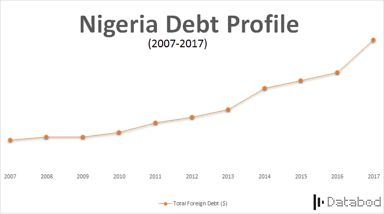 nigeria debt profile (2007 - 2017)