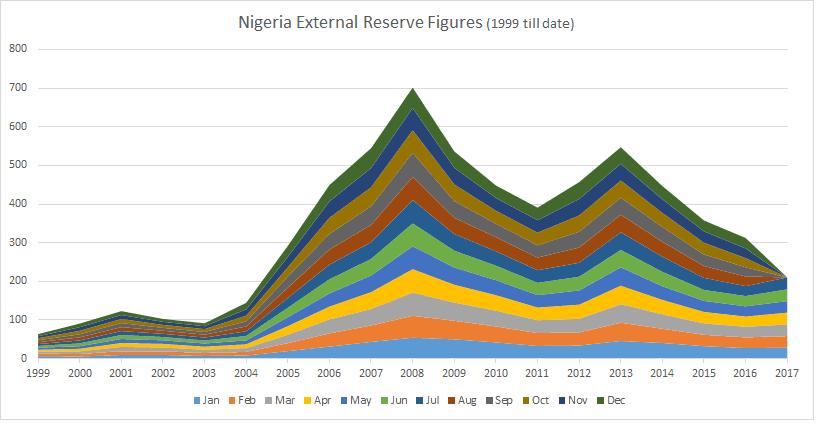 Nigeria External Reserve (1999 till date) - Databod