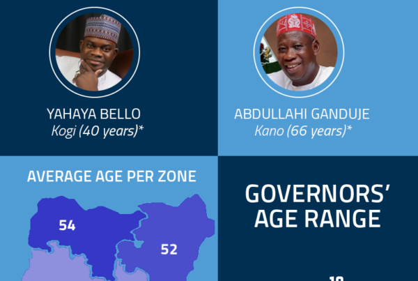 Age Distribution of Governors in Nigeria - Databod