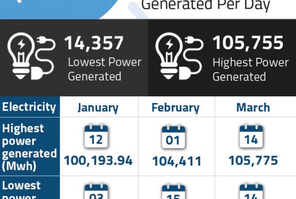 Nigeria's-Power-Generation-Statistics-Q1-2018--Databod-Nigeria