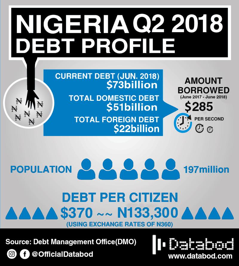 Nigeria debt Q2 2018-Databod Nigeria
